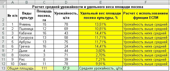 Введение Рисунок 2 Вид таблицы Расчет средней урожайности и удельного веса площади посева таблица 2