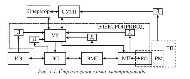 Описание структурной схемы автоматического управления