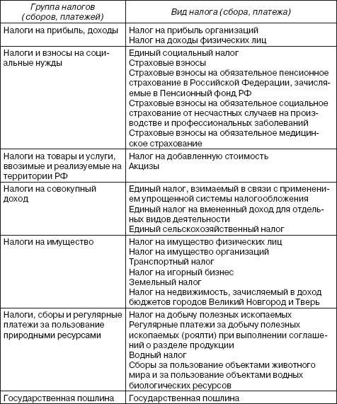 шпаргалка и налога элементы определение характеристика.