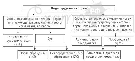 органы по рассмотрению трудовых споров работников