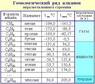 алканов и алкенов таблица