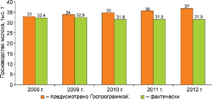 Перспективные направления совершенствования аграрного сектора  По молоку и молочным продуктам доля российского производства не имела стабильной динамики за 5 лет она сократилась на 1 9% Задание по этому показателю