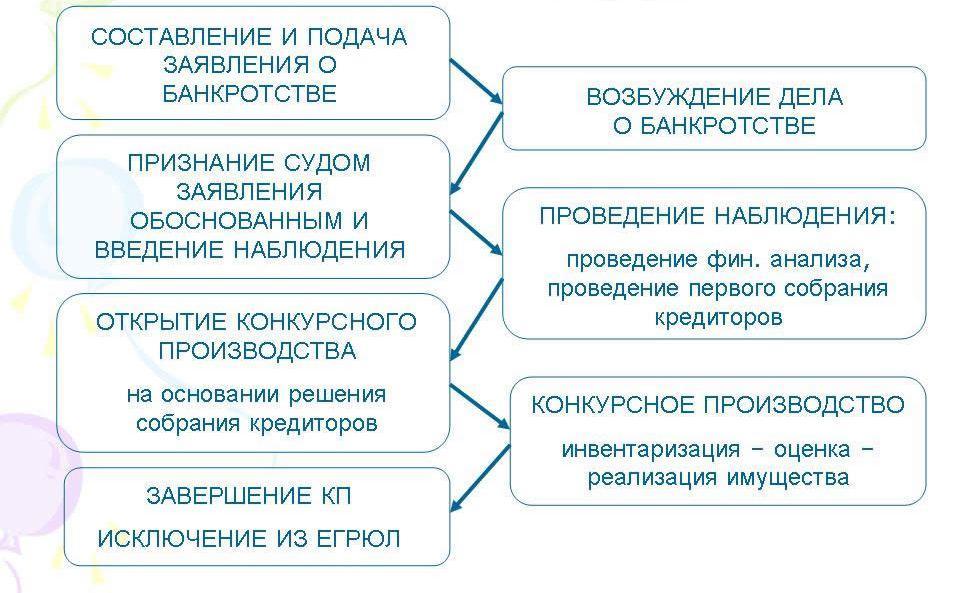 о банкротстве последствия введения процедуры банкротства
