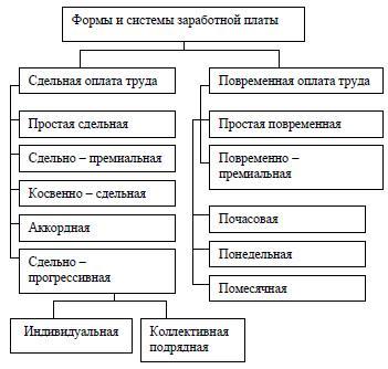 Особенности оплаты труда руководителей государственных предприятий
