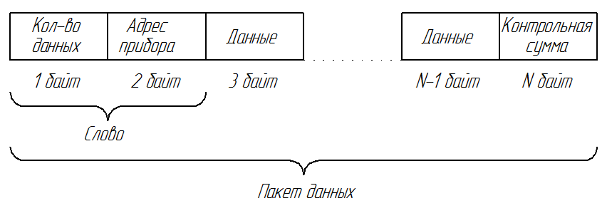 Функциональные схемы иис