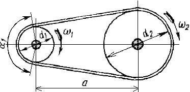 определить основные размеры цилиндрической фрикционной передачи привода транспортёра использовать