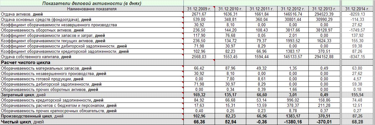 Анализ деловой активности отчет по практике 9246