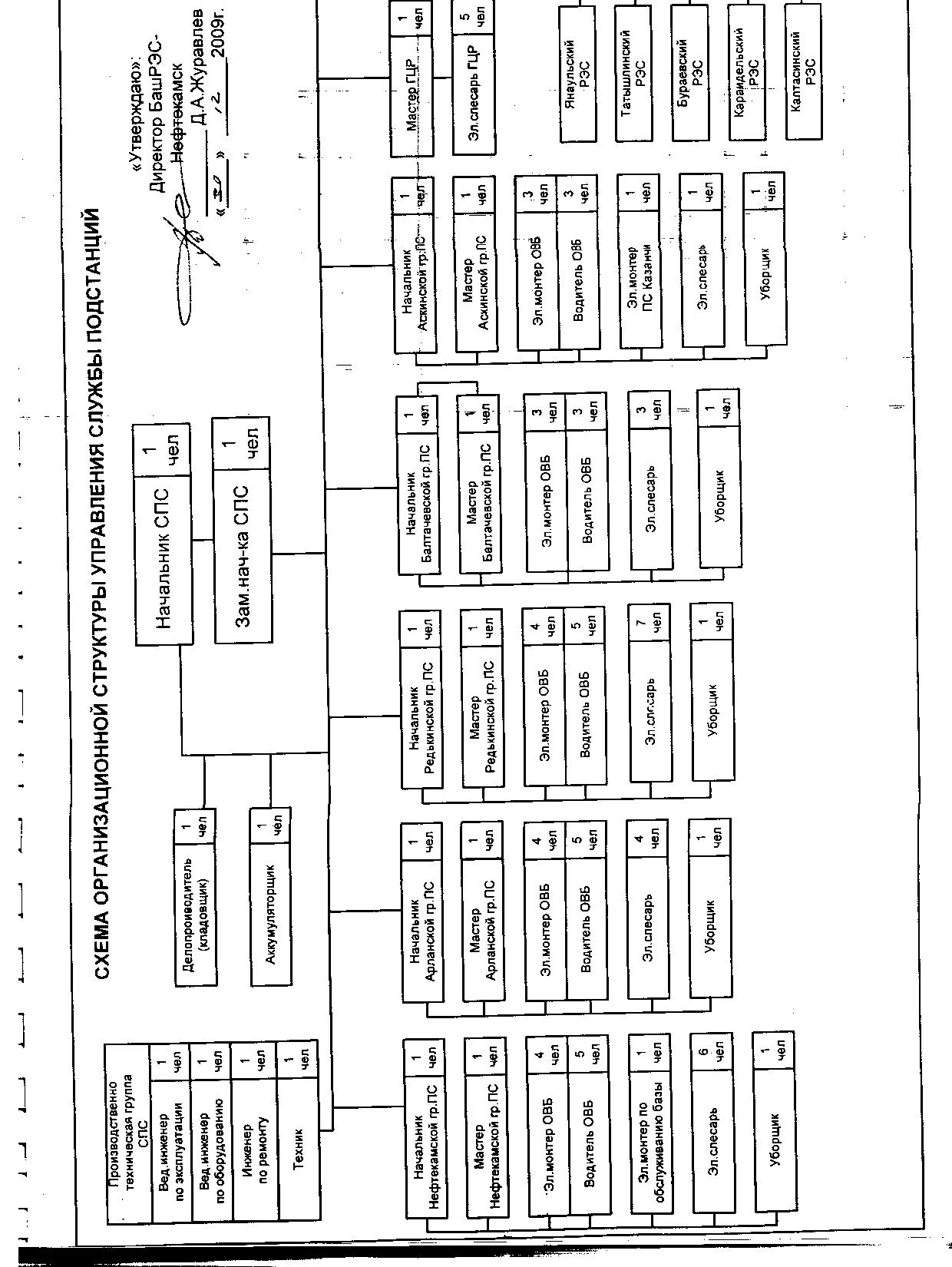 Отчет по производственной практике Основные задачи службы