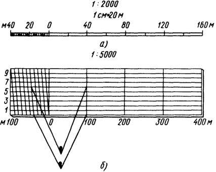 Масштаб в геодезии реферат 7752
