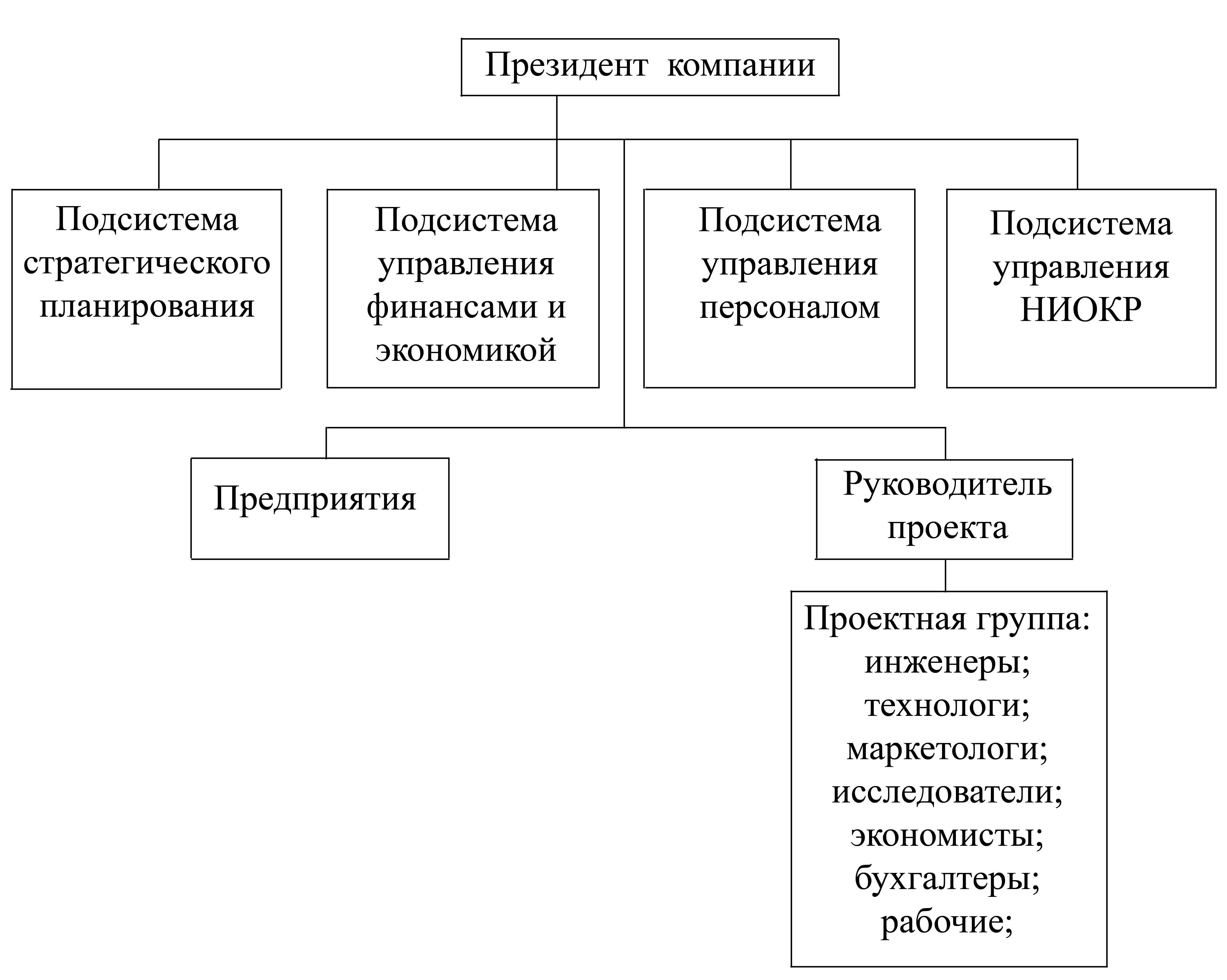 Реферат адаптивные структуры управления 6178
