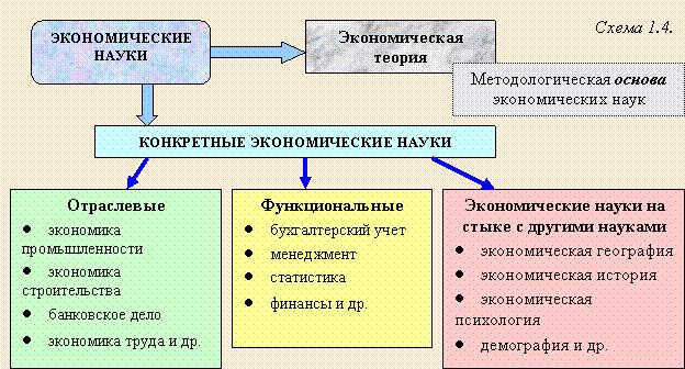 Экономическая теория в системе наук реферат 6982