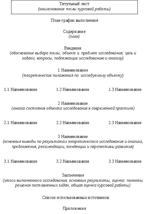 Структура пояснительной записки Примерная структура курсовой работы