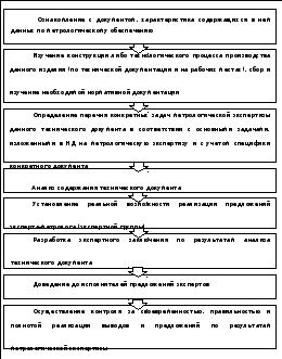 Метрологическая экспертиза технической документации курсовая работа 5628
