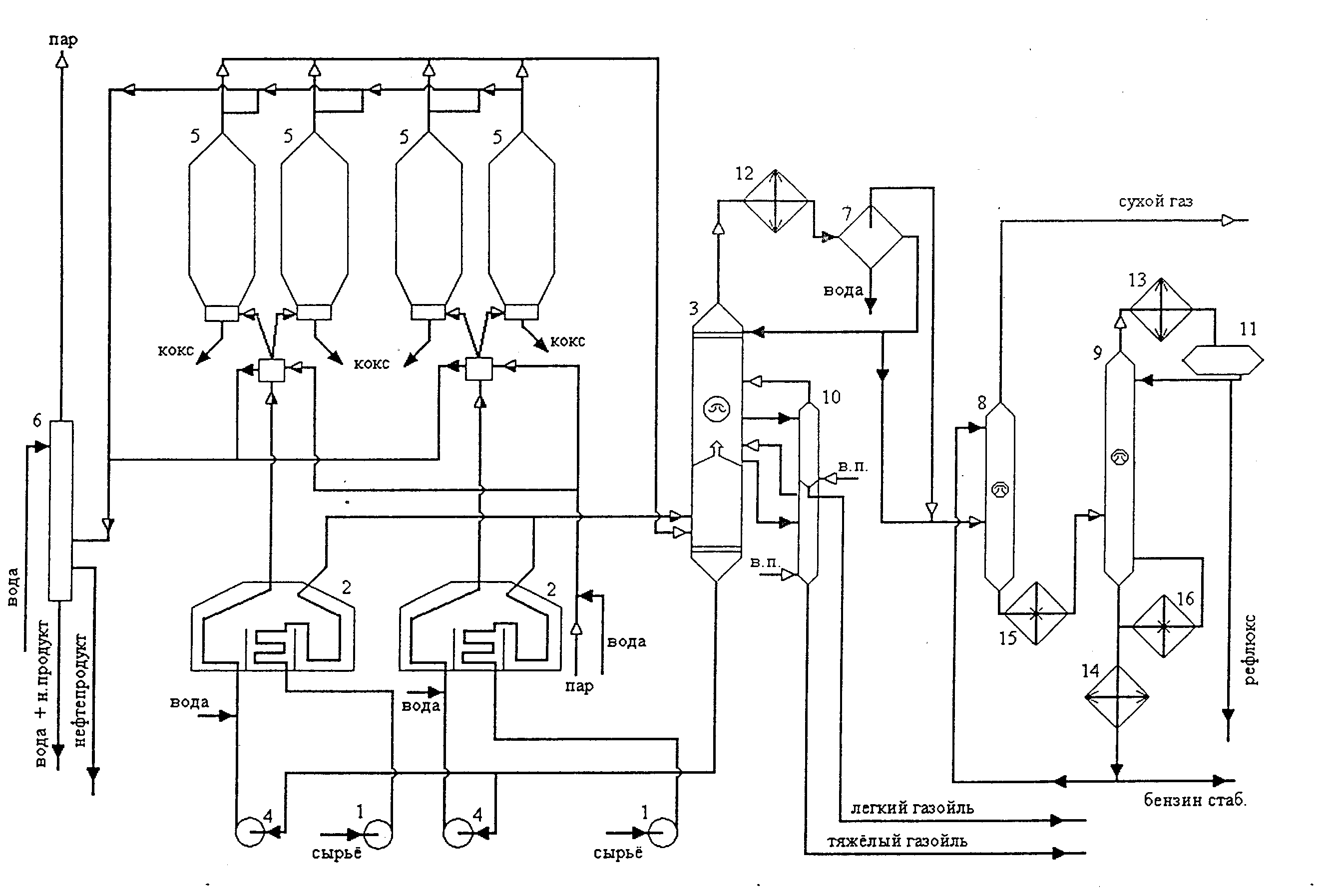 Технологическая схема замедленного коксования4