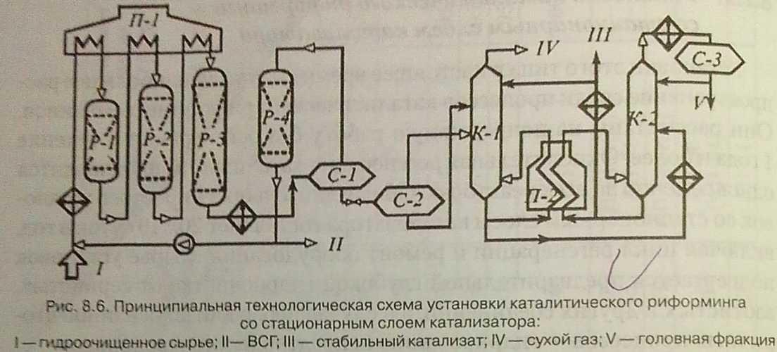 Технологическая схема установки каталитического риформинга