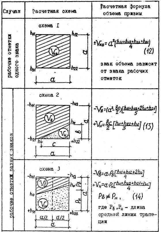 инструкция подсчет земляных масс