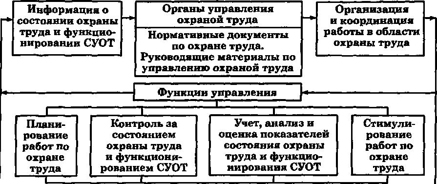 Реферат система управления охраны труда 6439