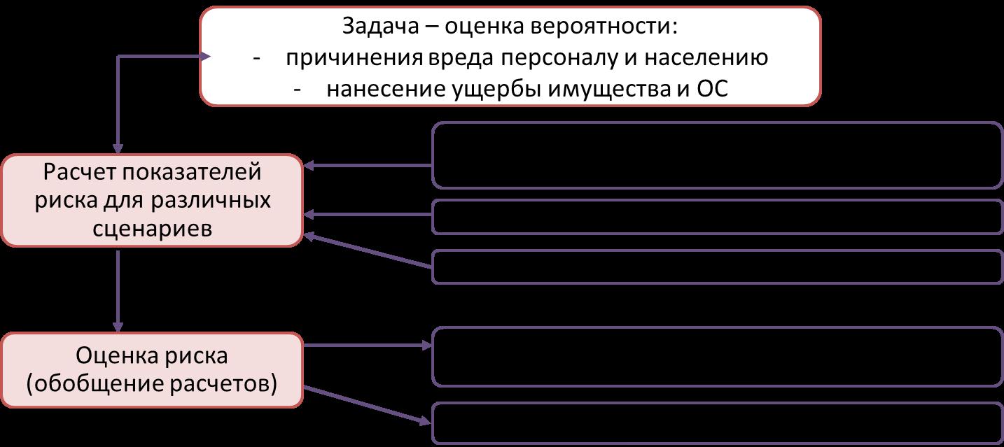 Структура декларации промышленной безопасности реферат 8004
