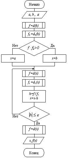 Метод касательный блок схема