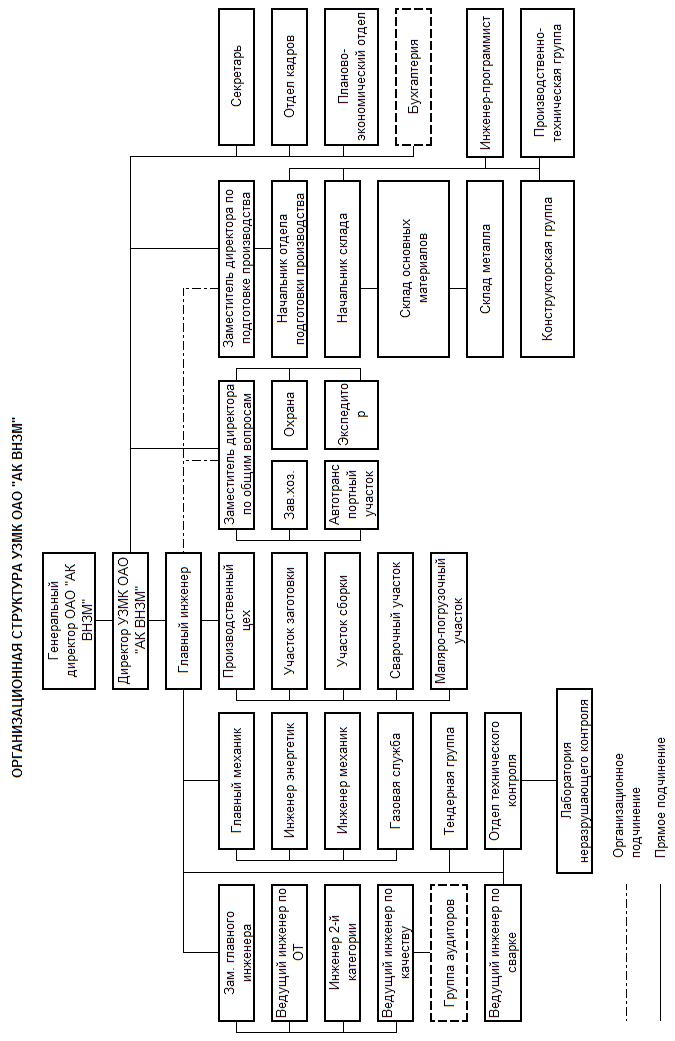 Структура и характеристики предприятия Структура предприятия