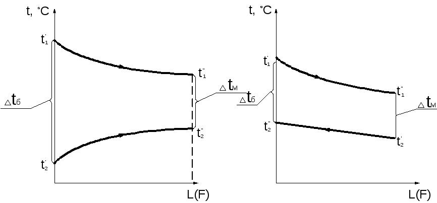 Цель теплового расчета теплообменника Кожухотрубный испаритель WTK SFE 195 Кострома