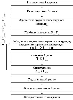 Технологические расчеты теплообменников Подогреватель высокого давления ПВД-К-2Г-1100-24-4 Одинцово