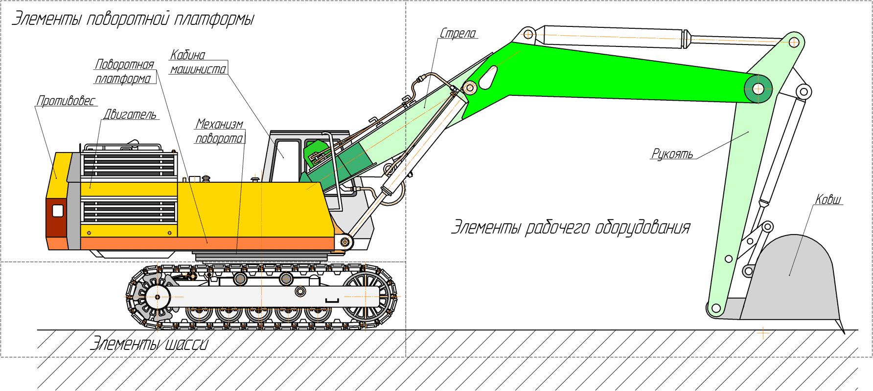 Самосвал Рисунок 1 Схема полноповоротного гусеничного экскаватора
