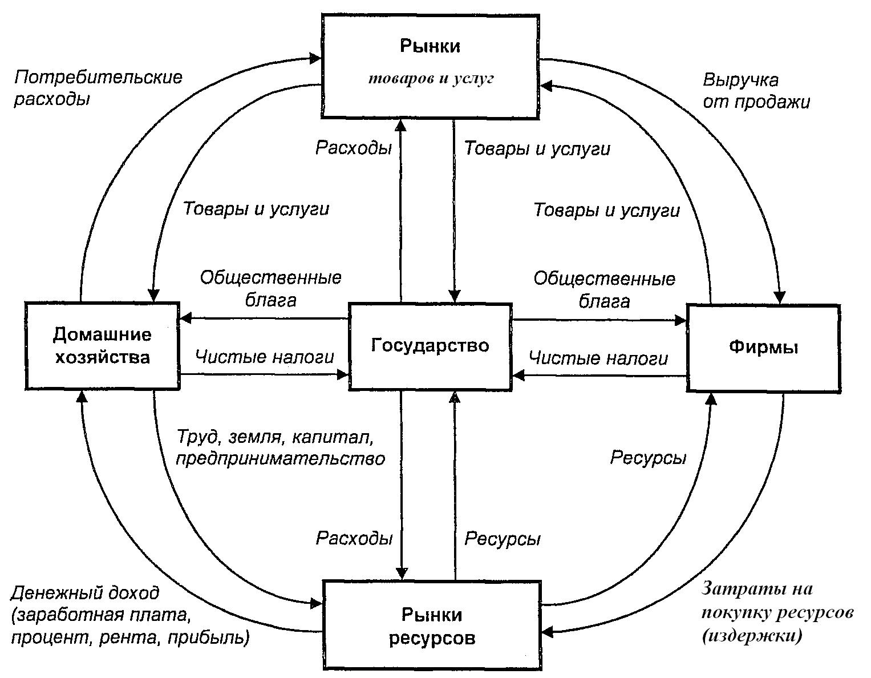 Схема рынка в экономике фото 440