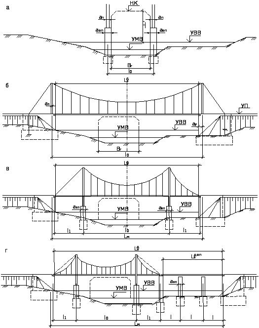 Схема компоновки моста