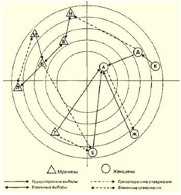 Реферат социометрическая структура группы 7333