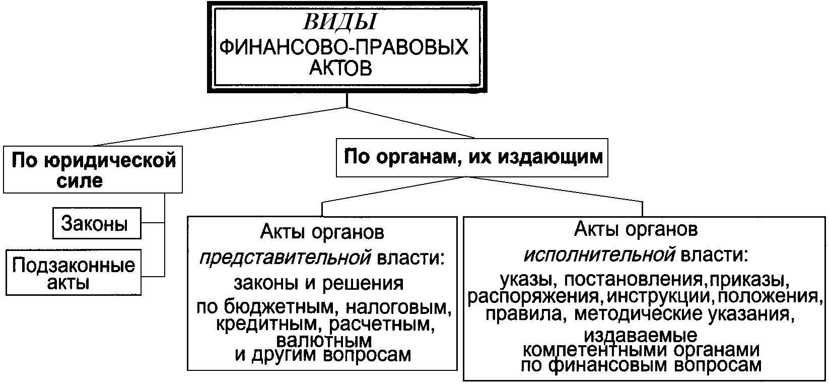 правовое положение финансово промышленные группы шпаргалка