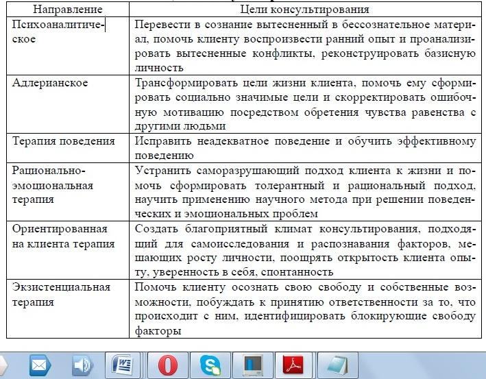 Основные модели психосоциальной работы работа в томске с девушками