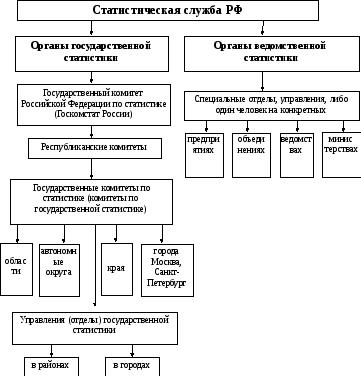 Реферат органы государственной статистики рф 82
