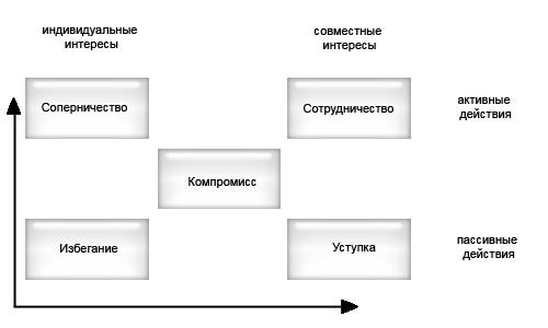 Порядок поступления на государственную гражданскую службу.
