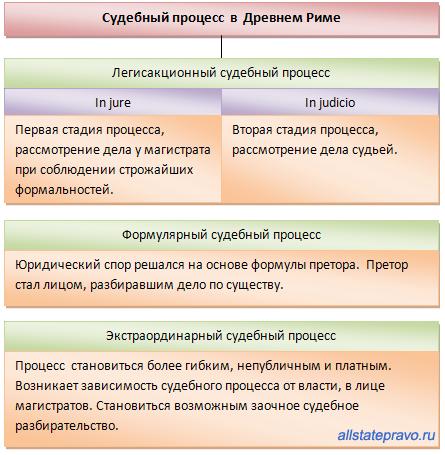 Виды Процессов Легисакционное, Формулярное И Экстраординарное Шпаргалка По Римскому Праву