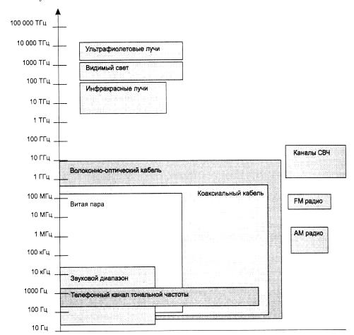 Основные характеристики линий связи реферат 5397