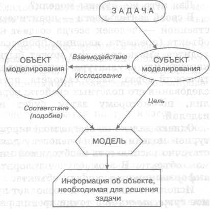 теория игр и моделирование взаимодействий шпаргалка