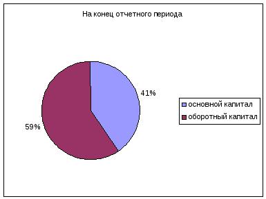 Глава Анализ финансовых результатов деятельности предприятия Анализ финансовых результатов деятельности предприятия