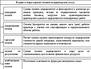 Услуг аудиторских стоимость часа москве в сдать часы