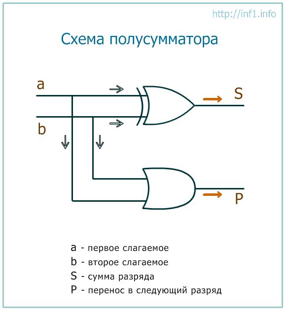 Реферат триггеры и сумматоры 9687