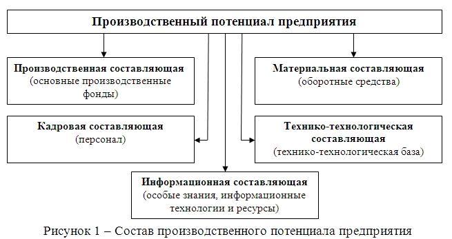 Оценка потенциала предприятия реферат 7068