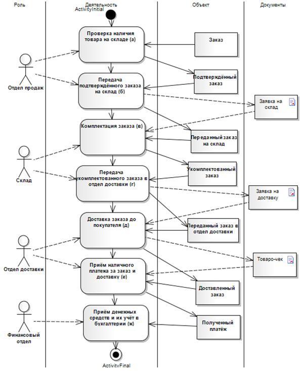 структурная информационная девушка модель для работы интернета