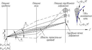 Все+о лазерной операции на глаза по улучшению зрения