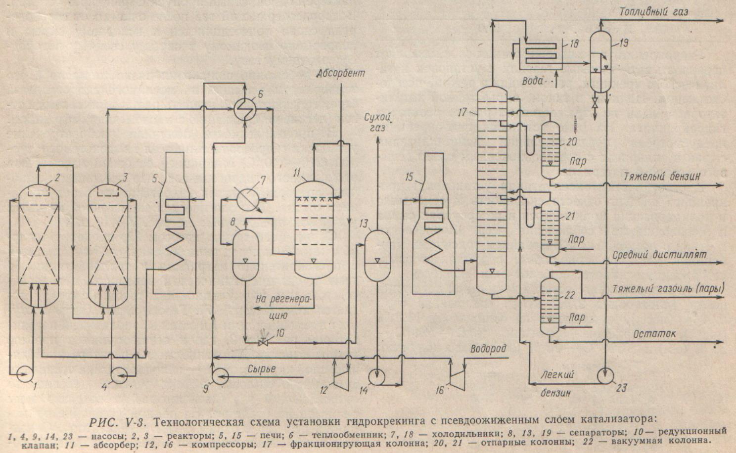 Схема битумного хозяйства