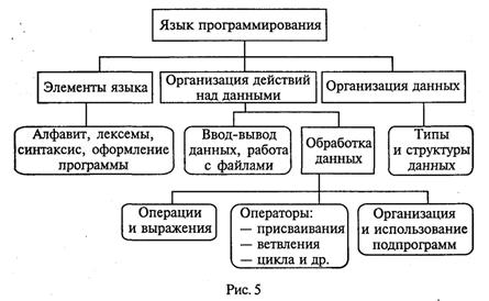можно элементарные конструкции языка паскаль включают в себя темой картины