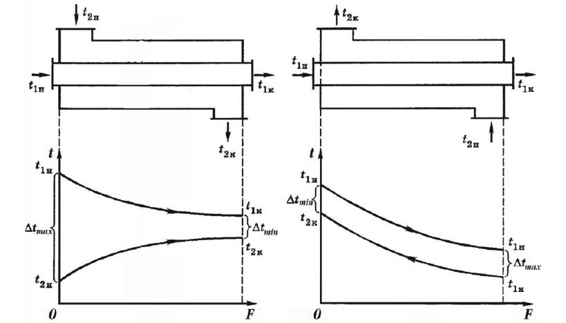 Прямоточная схема в рекуперативных теплообменниках Пластинчатый разборный теплообменник SWEP GX-42S Биробиджан