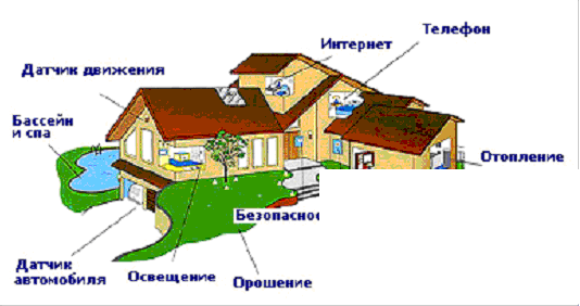 Введение Умный дом