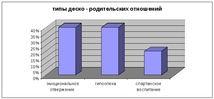 Глава Основные результаты исследования их анализ и  Пропиши вначале результаты первой таблицы 2 покажи особенности выдели группы сравни с результатами в литературе если они есть и сделай вывод