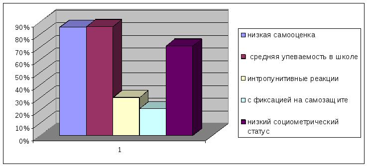 Глава Основные результаты исследования их анализ и   Обобщённая характеристика группы родителей и их детей со стилем детско родительских отношений Гипоопека