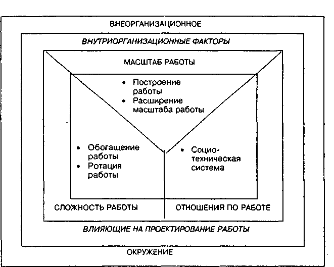 Модели проектирования работы расширение алиса балашова